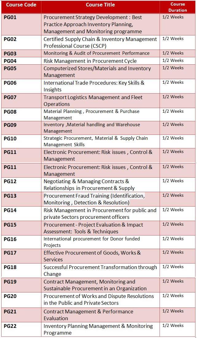 PROCUREMENT & LOGISTICS MANAGEMENT1